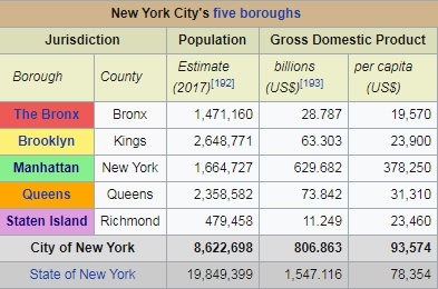 Population of NYC